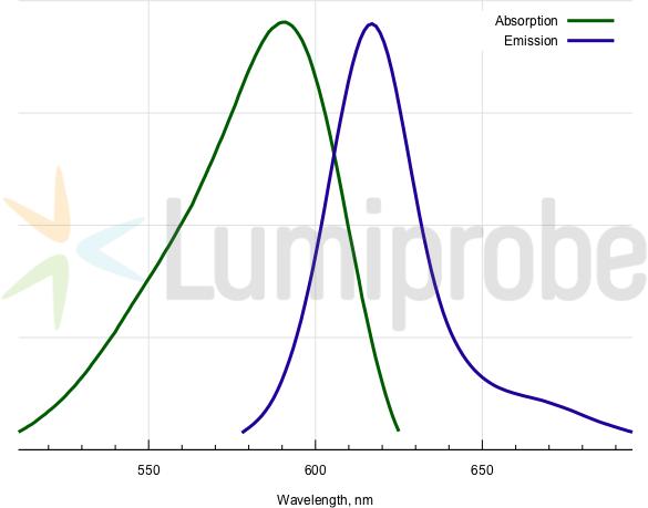 Absorptions- und Emissionsspektren von BDP TR