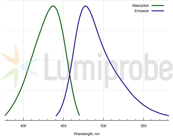Absorptions- und Emissionsspektren von Cumarin 343