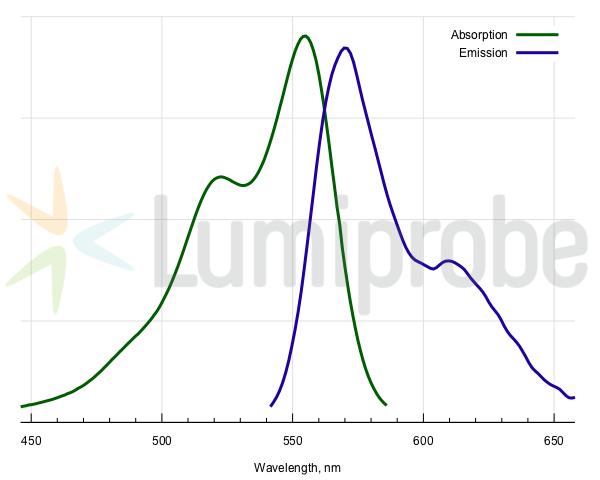 Absorptions- und Emissionsspektren von Cyanin 3
