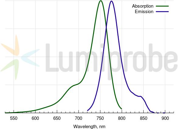 Absorptions- und Emissionsspektren von Cyanin 7