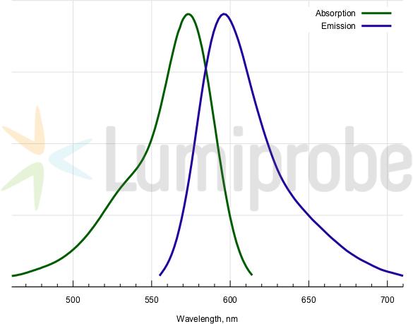 Absorptions- und Emissionsspektren von ROX