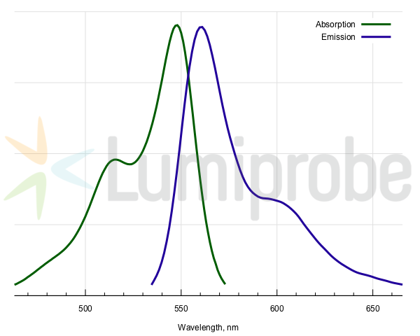 Absorption and emission spectra of sulfo-Cyanine3